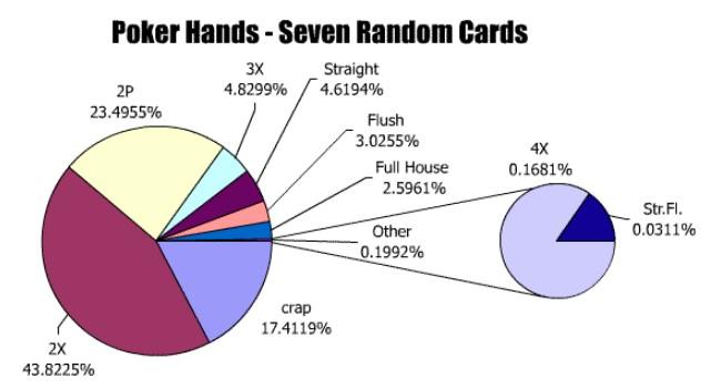 seven random card