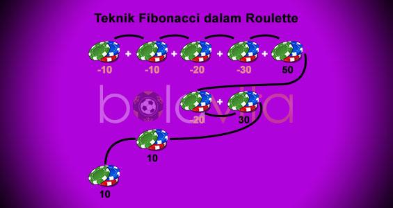 contoh teknik fibonacci dalam roulette