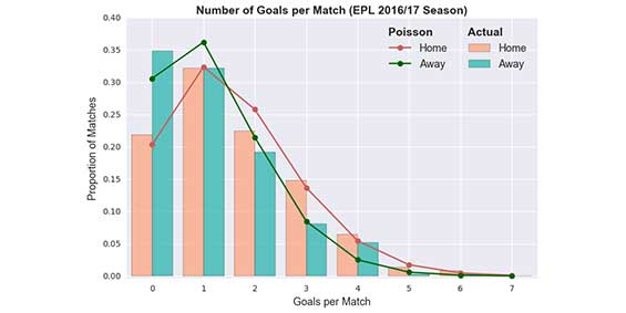 probabilitas jumlah goal sepak bola