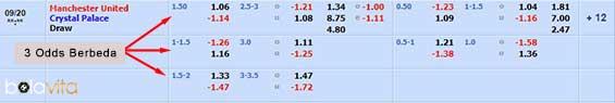3 jenis odds sbobet berbeda